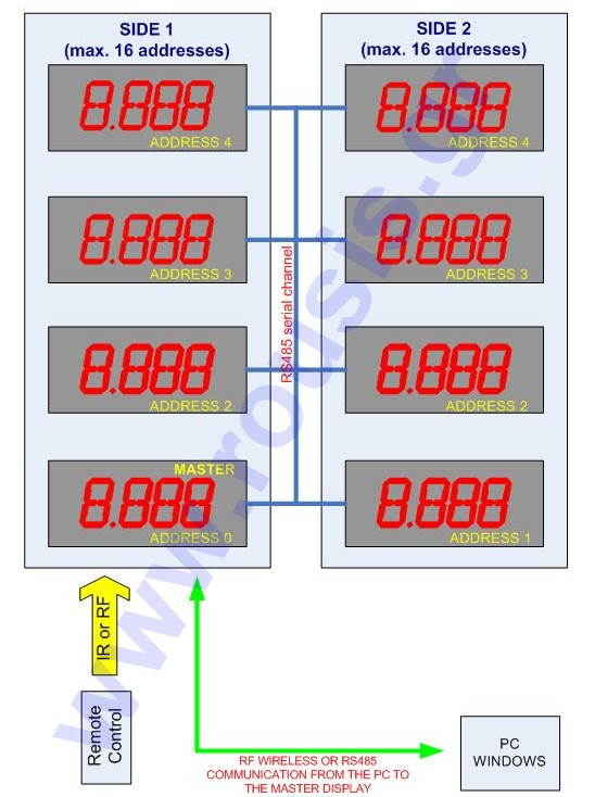 Gas prices LED Displays Diagram